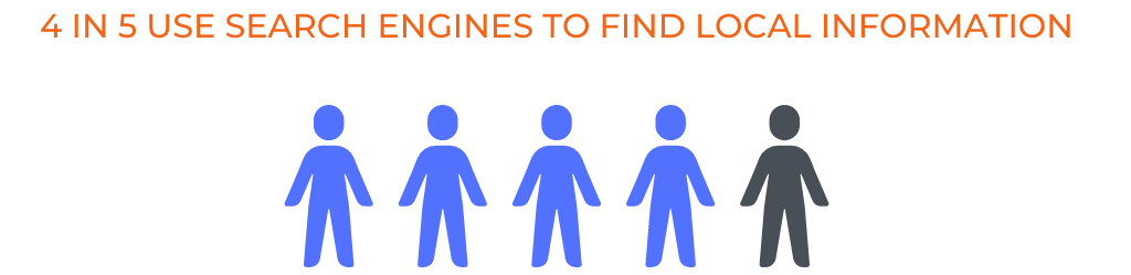 4 in 5 consumers use search engines to find local information.