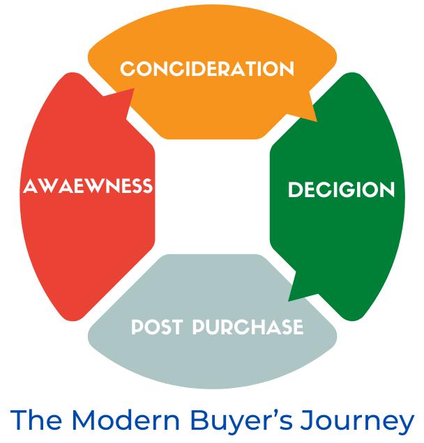 The modern Buyer's Journey