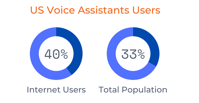 US voice assistants users