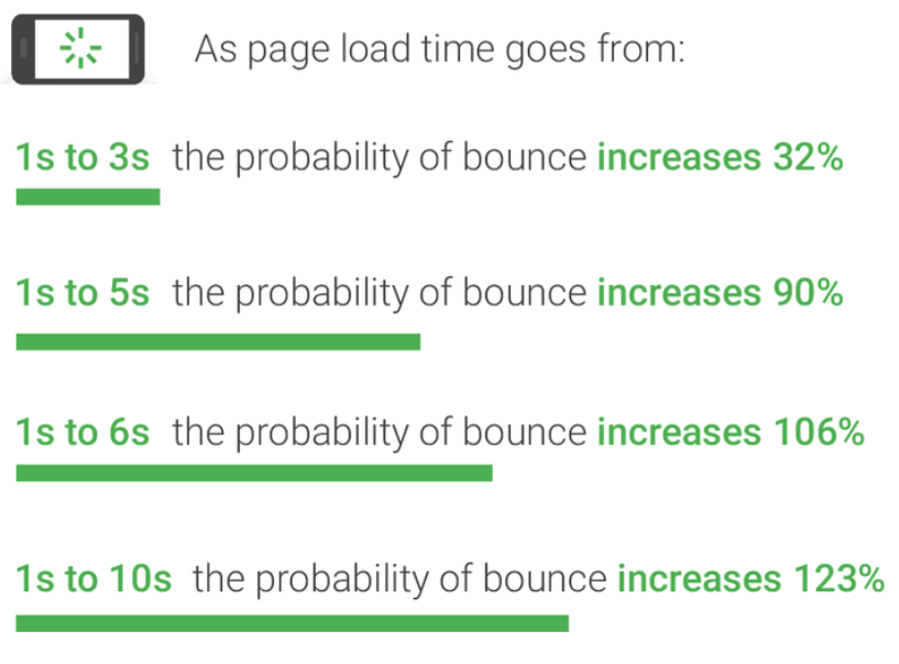 an illustration about page loading speed