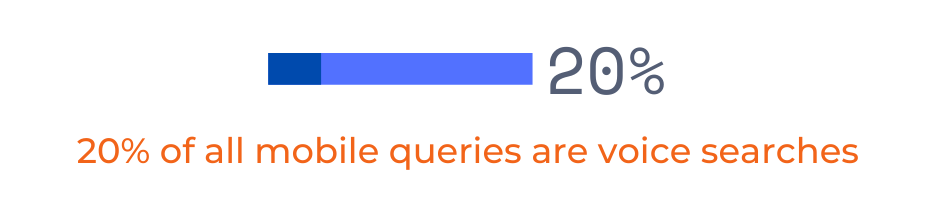 20% of mobile queries are voice searches