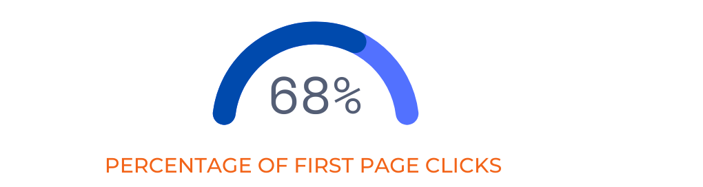 Percentage of first page clicks