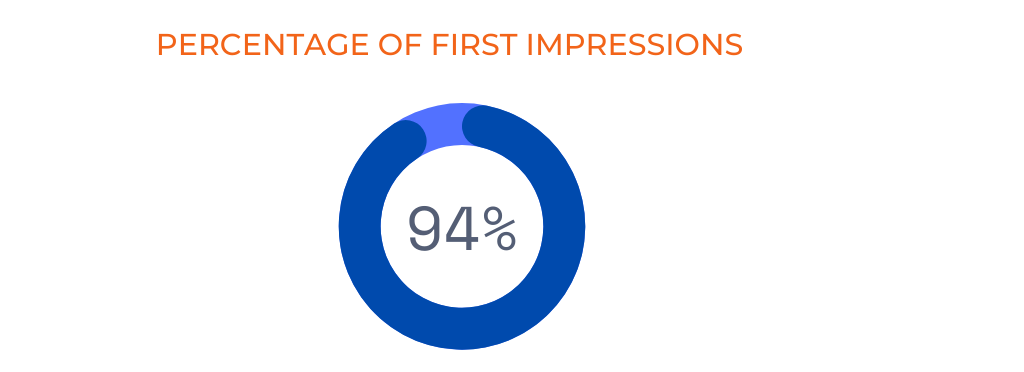 percentage of first impressions