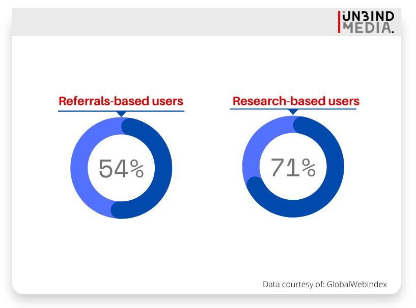 research-referrals
