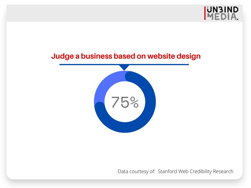 Judge a website based on design