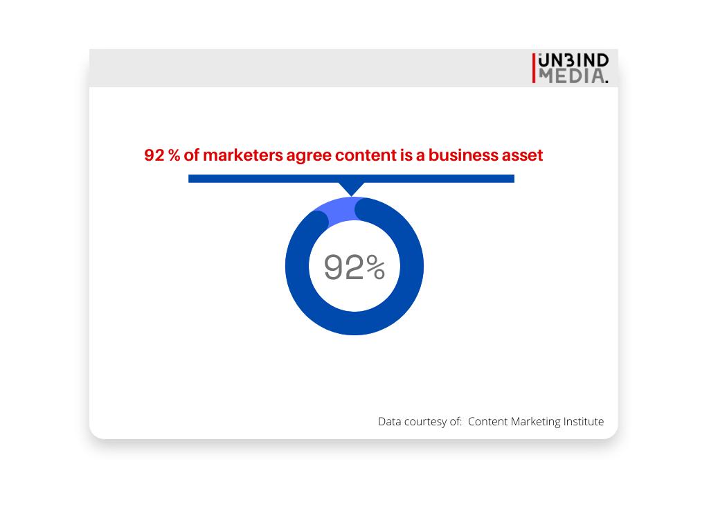 content marketing is a business asset
