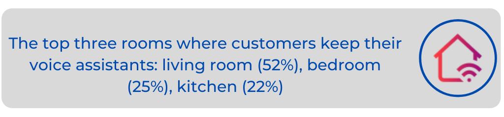 Consumer Behavior Voice Statistics