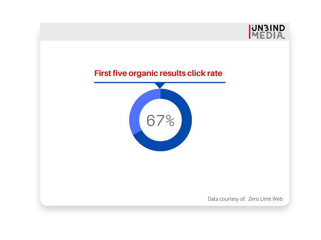 Organic results click-through rate
